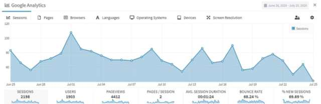 13 best google analytics plugins for wordpress get set up faster and easier 5 - 13 BEST Google Analytics Plugins for WordPress: Get Set Up Faster And Easier