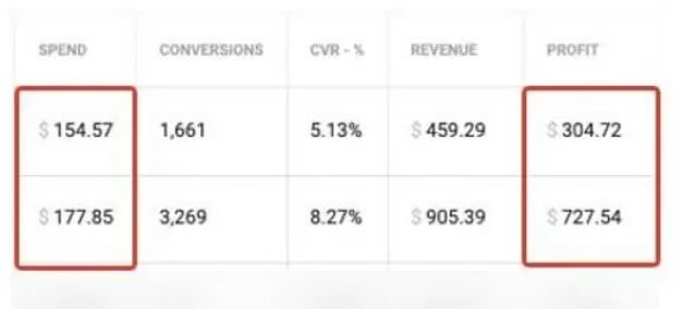 case study 310 roi on mobile subscriptions with pop traffic - [Case Study] 310% ROI on Mobile Subscriptions with Pop Traffic