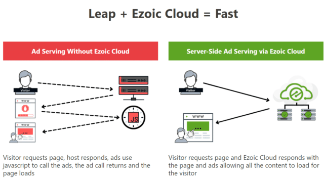ezoic leap review an easy way to improve site speed and core web vitals 1 - Ezoic Leap Review: An Easy Way to Improve Site Speed and Core Web Vitals?
