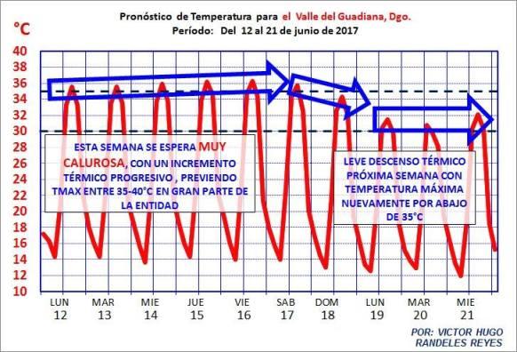 clima en durango2
