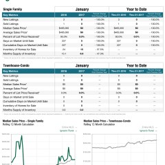 January Real Estate Numbers – La Plata County