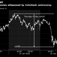 Coincheck Says It Lost Crypto Coins Valued at About $400 Million