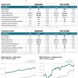 La Plata County Real Estate Statistics from the Colorado Association of Realtors – September