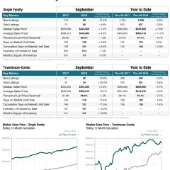 La Plata County Real Estate Statistics from the Colorado Association of Realtors – September