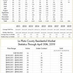 La Plata County April Numbers