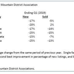 Durango market compared to other Colorado mountain towns…