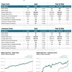 June Colorado Association of Realtors Numbers