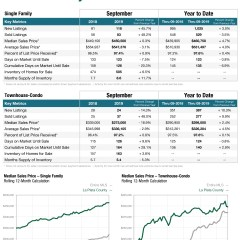 Colorado Association of Realtors Numbers for September – La Plata County