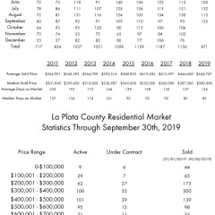 La Plata County Residential Transactions for September