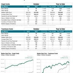 La Plata County Colorado Association of Realtors Numbers for October
