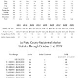 La Plata County Real Estate Transactions for October
