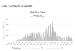 Screenshot_2020-08-24 Sweden Coronavirus 86,721 Cases and 5,813 Deaths - Worldometer.png