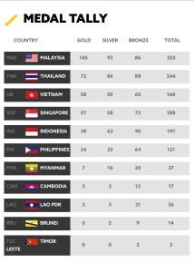 Duranorell.com/MalaysiaJUARASukanSEA2017!