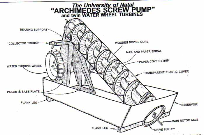 plywood archimedean screw water pump