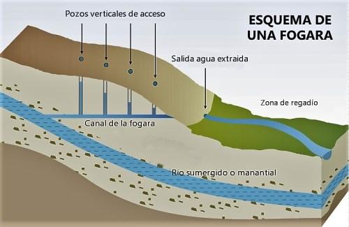 Durius Aquae: Esquema de fogara
