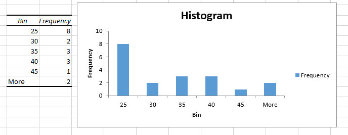 excel toolpak histogram