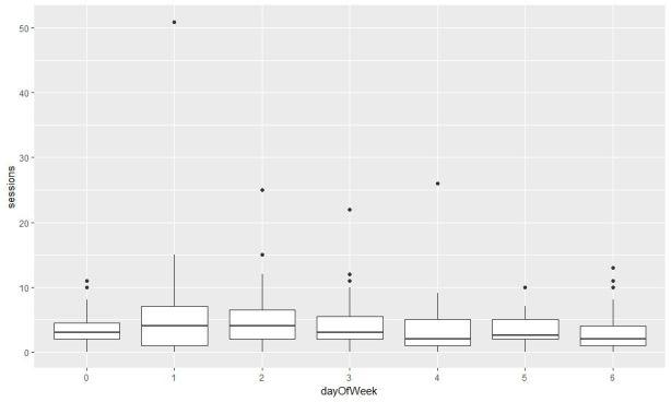 google analytics api v4 r box plot