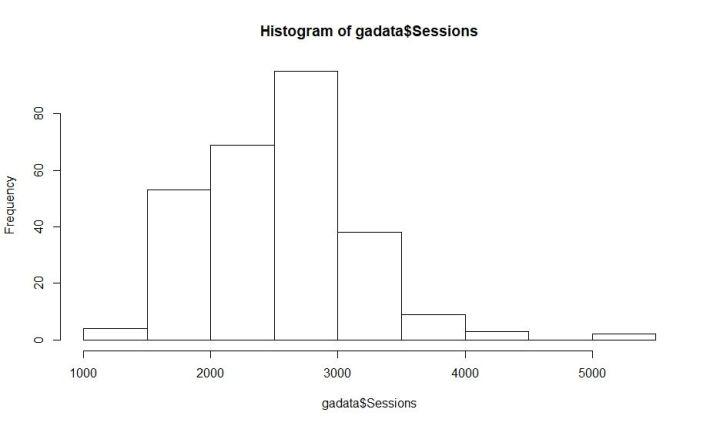 google analytics api v4 r histogram