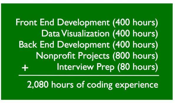 FreeCodeCamp ücretsiz bir kodlama eğitim servisi. Göz atmakta fayda var.