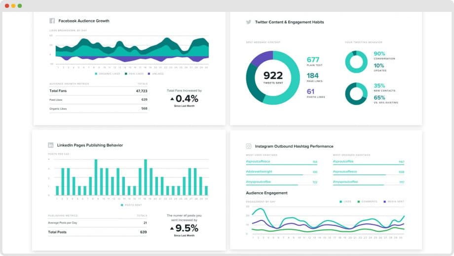 Sprout Social reports