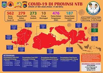 Makin Memprihatinkan, 25 Kasus Baru Covid 19 di NTB Diatas Kesembuhan yang Cuma 1