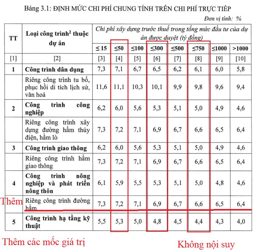 Xác định chi phí gián tiếp theo Thông tư số 11/2021/TT-BXD