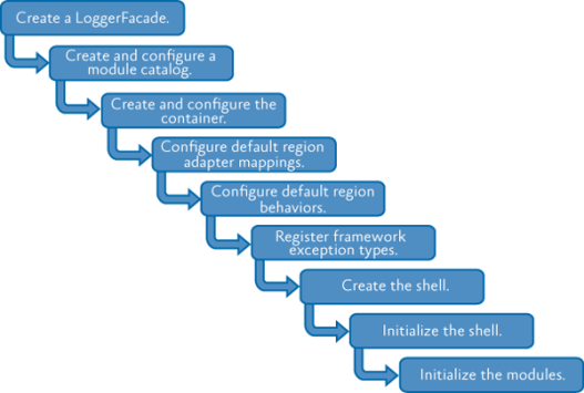 Các bước cơ bản của quá trình bootstrapping
