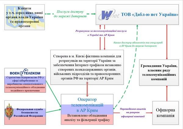 разоблачили в Киеве механизм незаконной маршрутизации интернета в крым