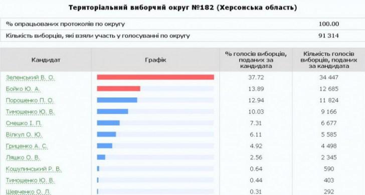 Украина выбирает Президента: как проголосовал Херсон
