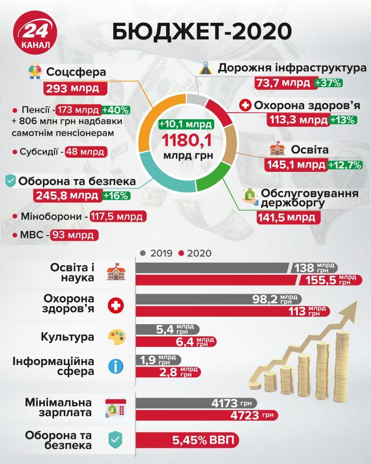 бюджет украины 2020 инфографика