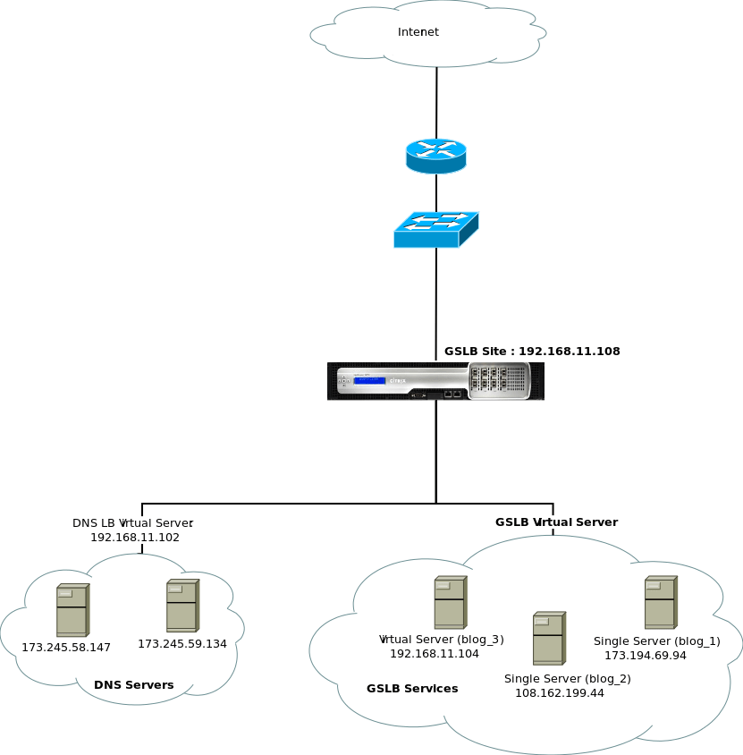 citrix netscaler diagram fasco 9721 motor wiring setting up a basic gslb david vassallo s blog in this particular exersizie i have setup the as single site using dns proxy aim of exersize is to