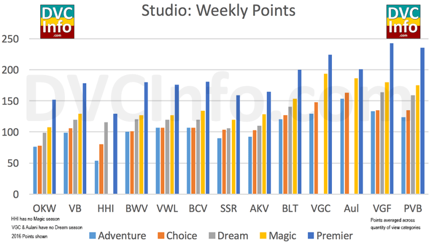 DVC Points needed for a Studio