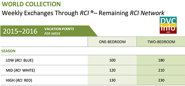 Can I Book Two Rooms With Rci Points