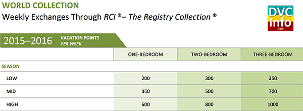 Registry Points