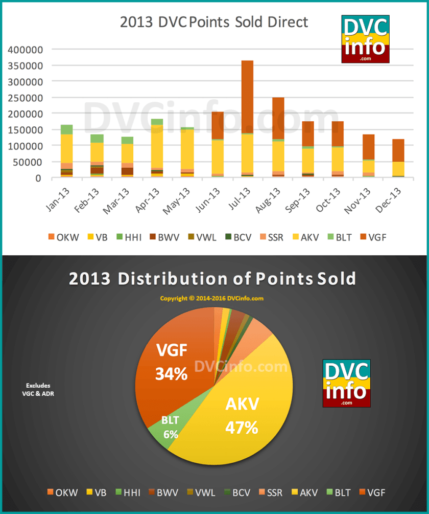 DVC Direct Sales for 2013