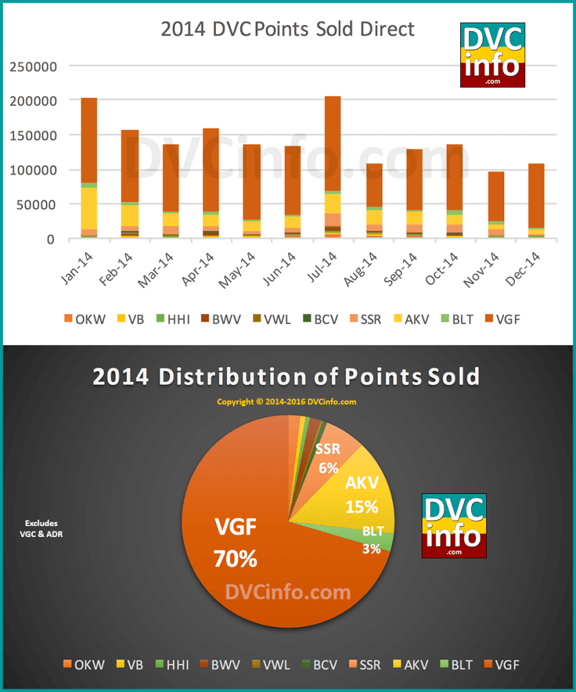 DVC Direct Sales for 2014
