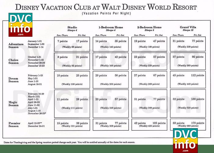 Original DVC Point Chart