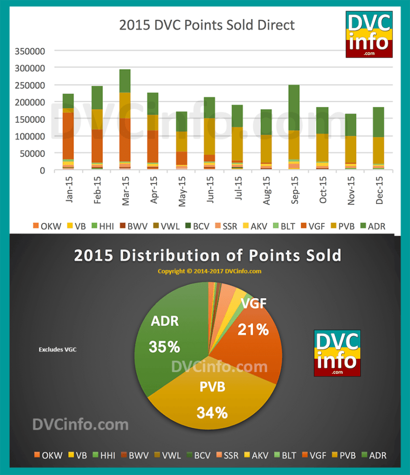 DVC Direct Sales for 2015