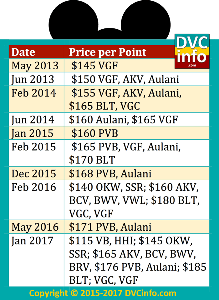 History of DVC point prices