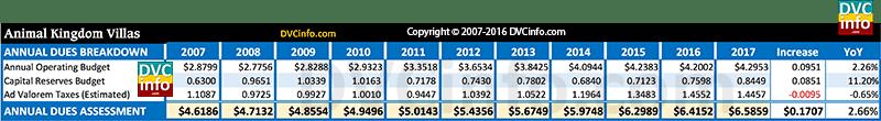 DVC 2017 Resort Budget for AKV: Annual dues breakdown