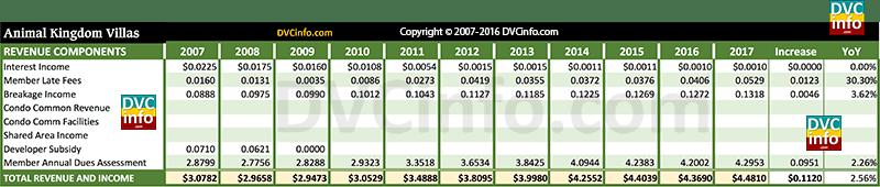 DVC 2017 Resort Budget for AKV: Revenue