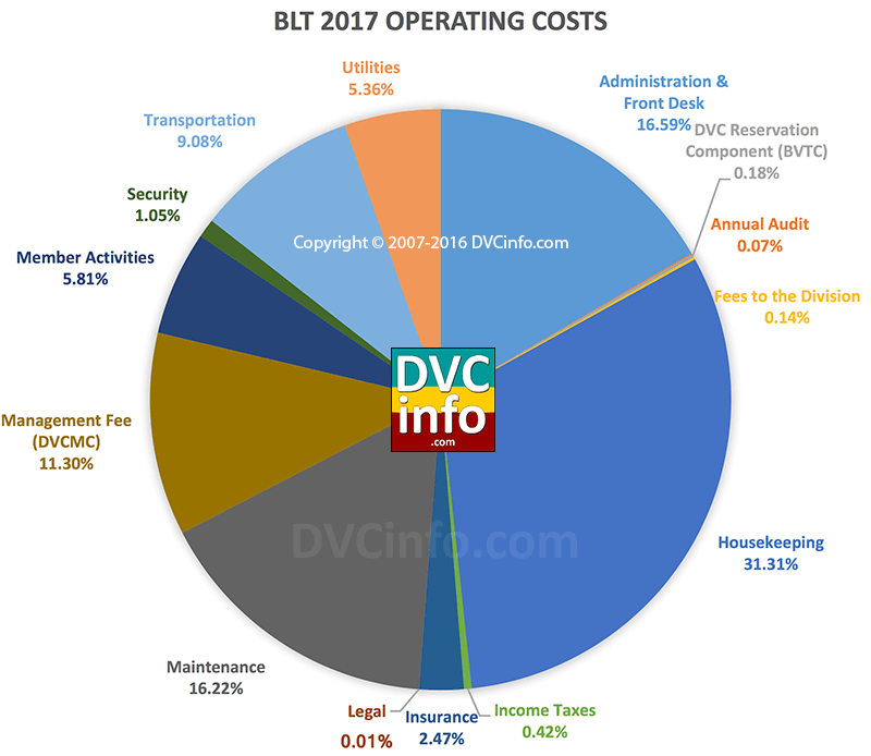 DVC 2017 Resort Budget for BLT: Operating Costs