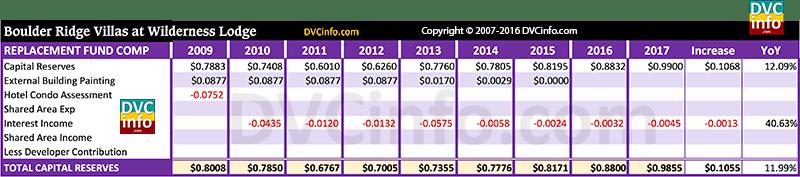 DVC 2017 Resort Budget for BRV: Capital