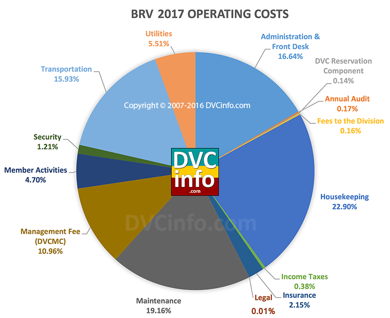 DVC 2017 Resort Budget for BRV: Operating Costs