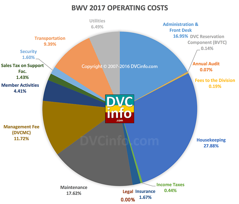 DVC 2017 Resort Budget for BWV: Operating Costs