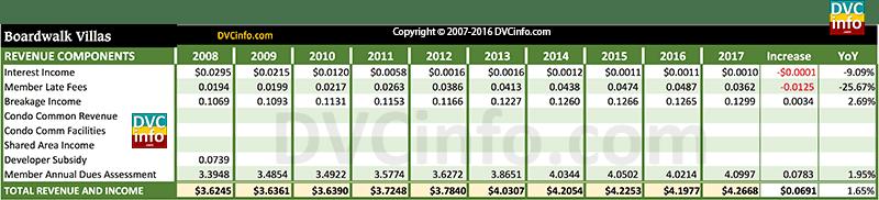 DVC 2017 Resort Budget for BWV: Revenue