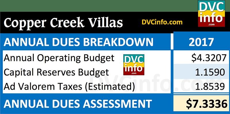 DVC 2017 Resort Budget for CCV: Annual Dues Breakdown