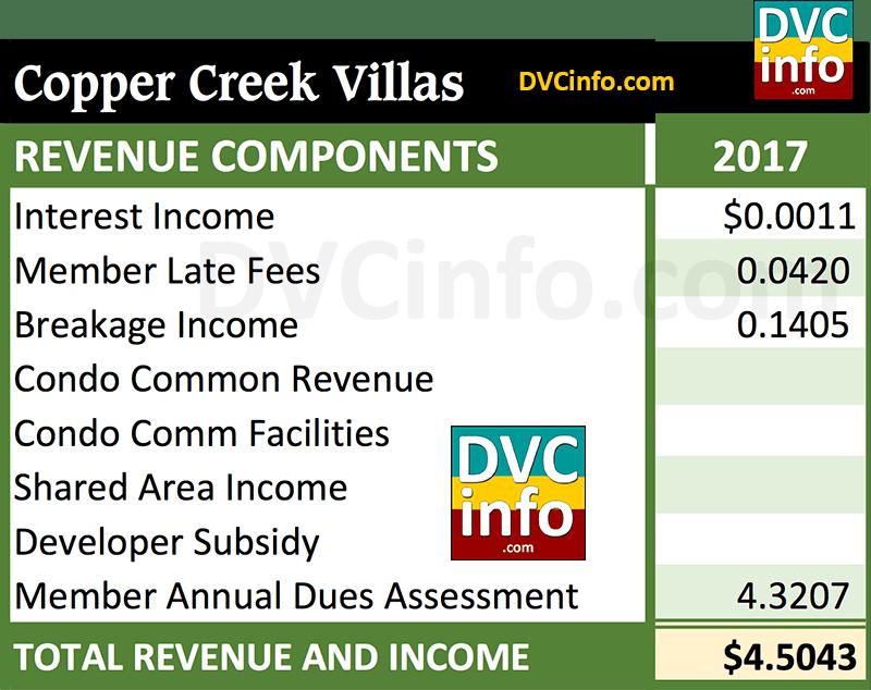 DVC 2017 Resort Budget for CCV: Revenue