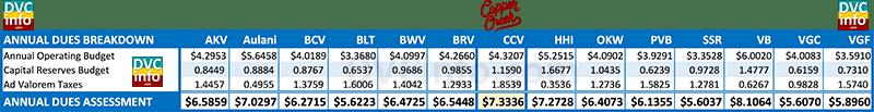 2017 DVC Resort Budget Comparison: Dues Breakdown