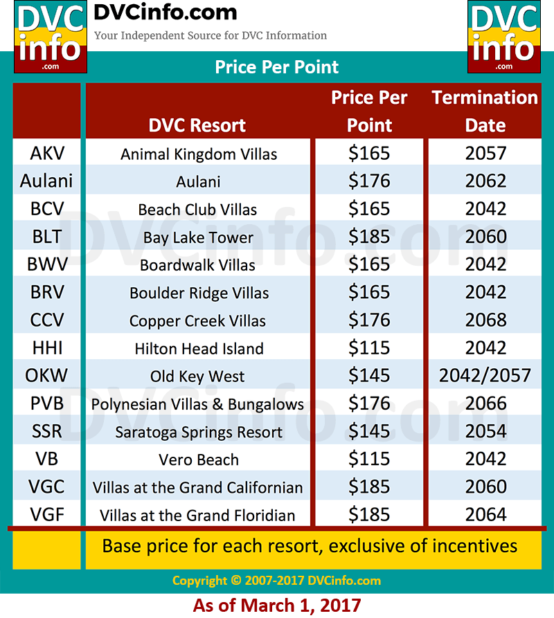 Current Price Per Point for all DVC resorts